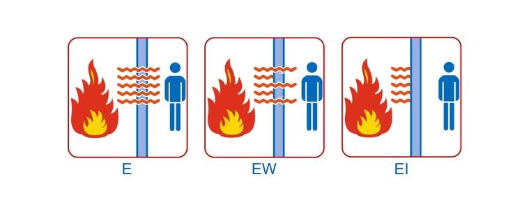 Cách phân loại kính chống cháy